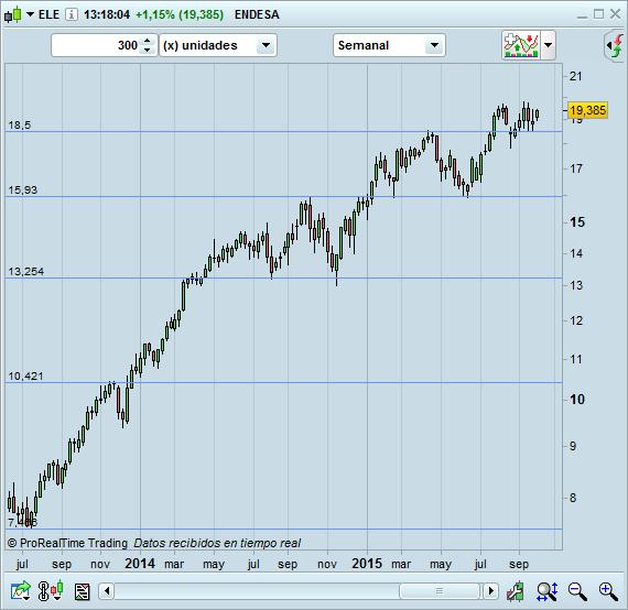 trading comprar acciones endesa