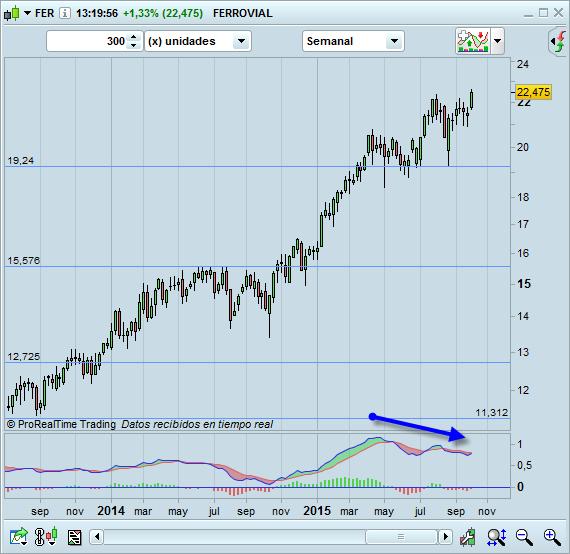 trading comprar acciones ferrovial