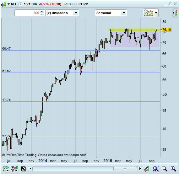 trading comprar acciones ree