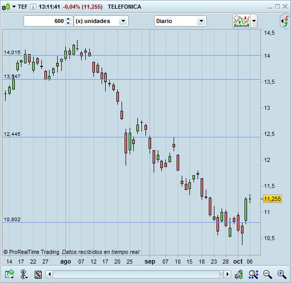 trading comprar acciones telefonica