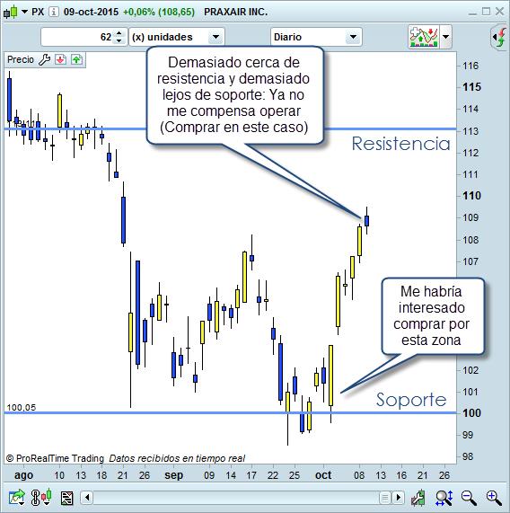 trading soportes y resistencias