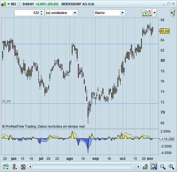 trading BEI largos diario