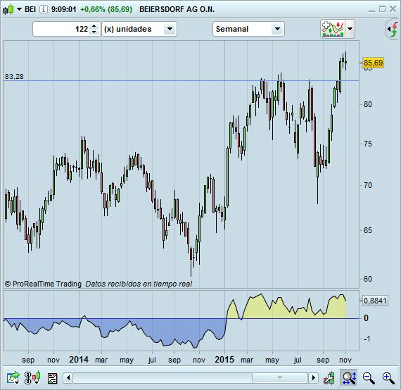 trading BEI largos semanal