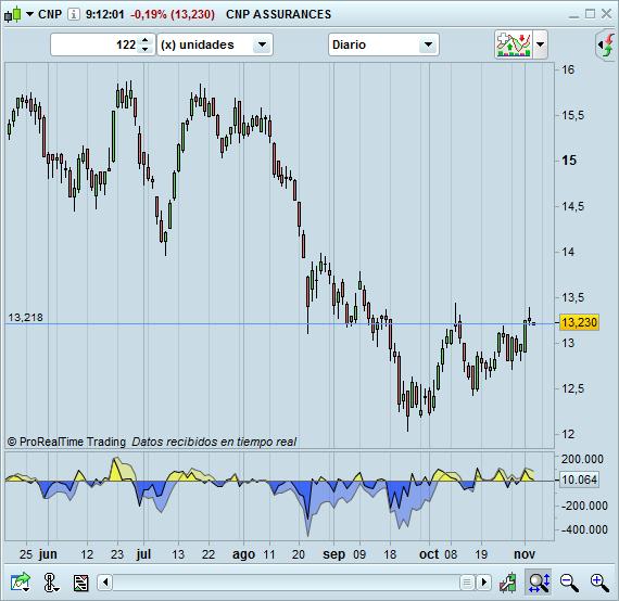 trading CNP cortos diario