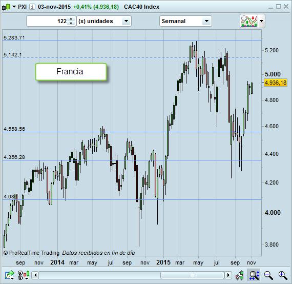 trading Francia CAC40