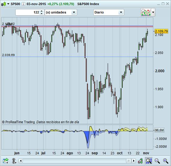 trading S&P500