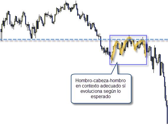 trading analisis tecnico contexto