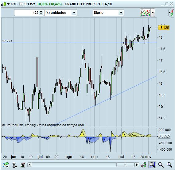 trading largos GYC diario
