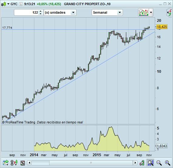trading long GYC semanal