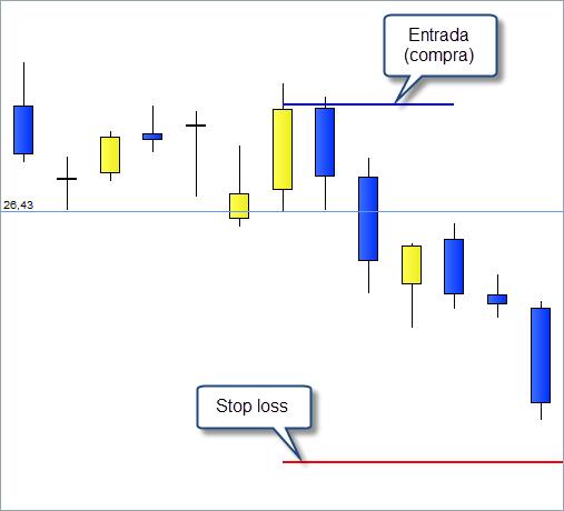 trading stop loss