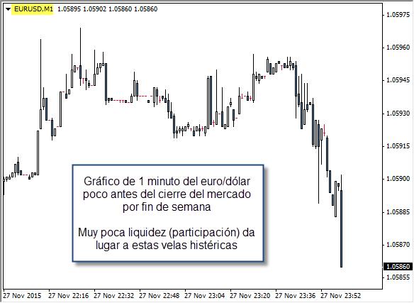 eurusd daytrading trading