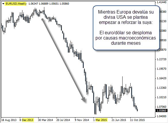 trading eurusd forex