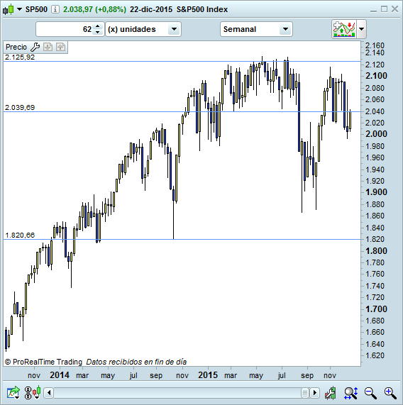 trading indice americano bolsa