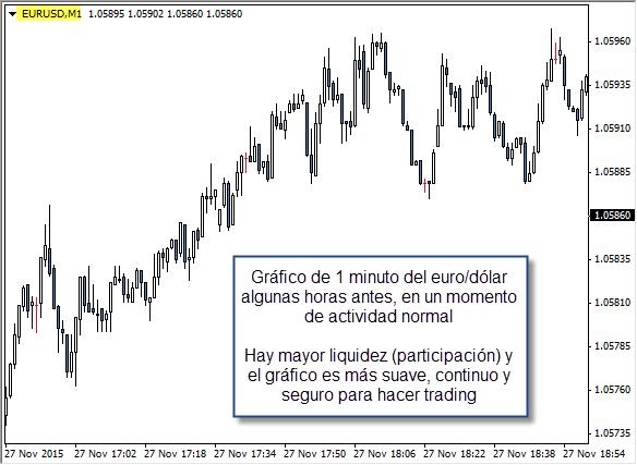 trading liquidez forex