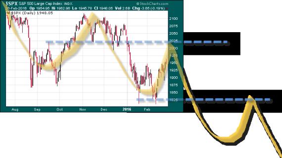 resistencias trading escenario mas probable