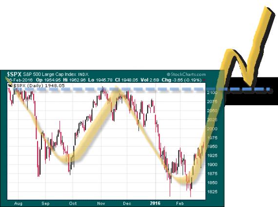 soportes trading escenario menos probable