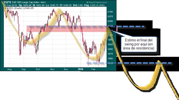 swing trading resistencia