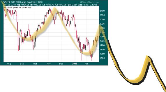 trading escenario mas probable