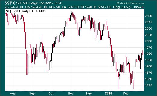 trading mercado S&P500