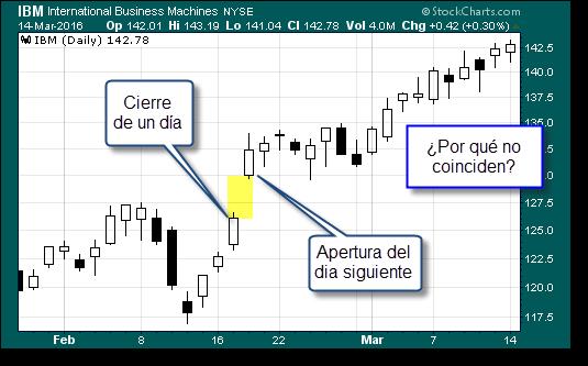 Preguntas de trading: ¿Por qué el precio no es continuo?