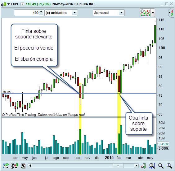 finta soporte relevante trading