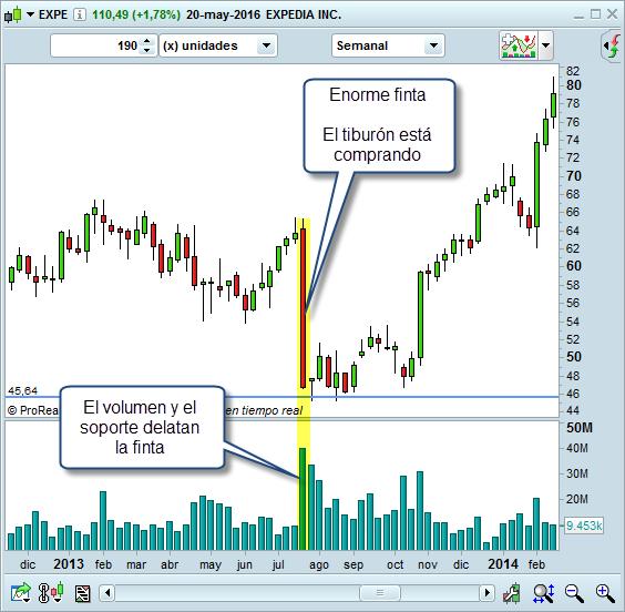 volumen en el trading soporte