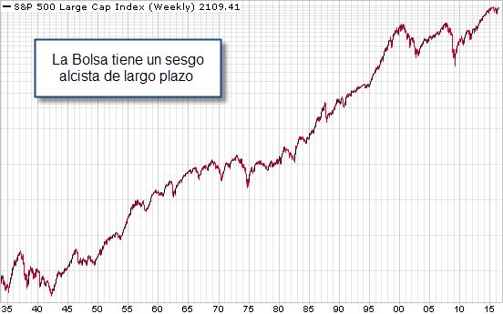 inversor bolsa largo plazo