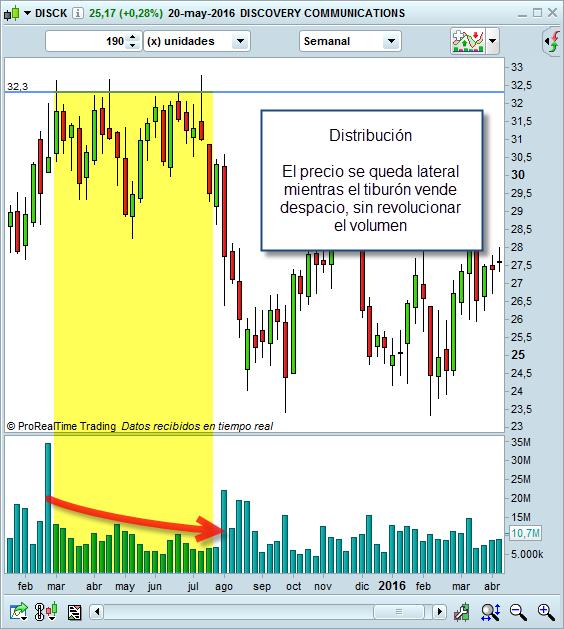 trading distribucion