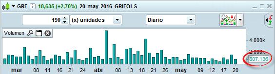 trading volumen grifols