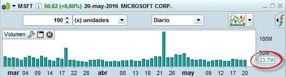 volumen trading microsoft