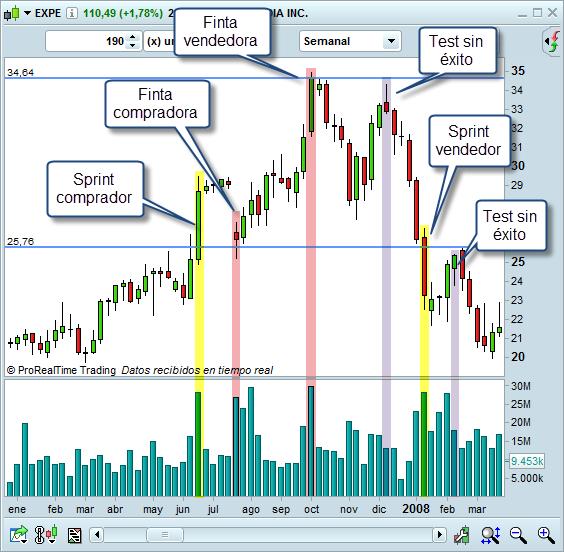 volumen en el trading ejemplos