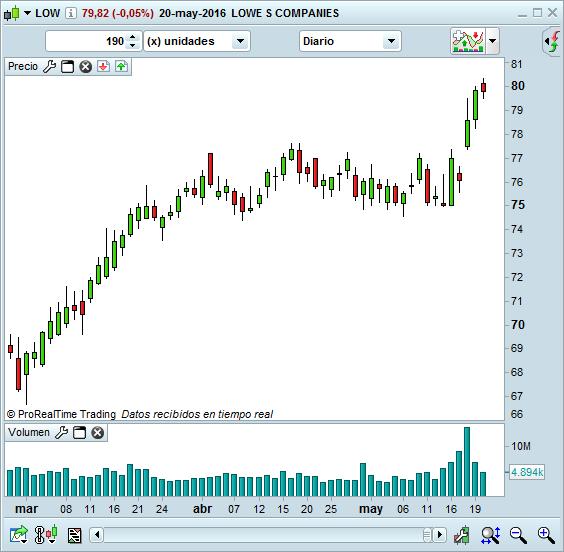 trading volumen
