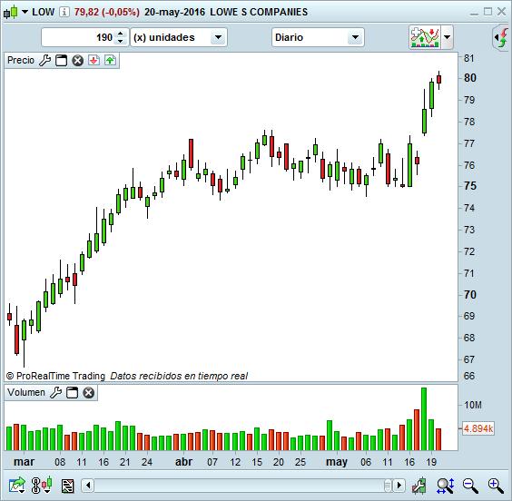 volumen rojo y verde en el trading