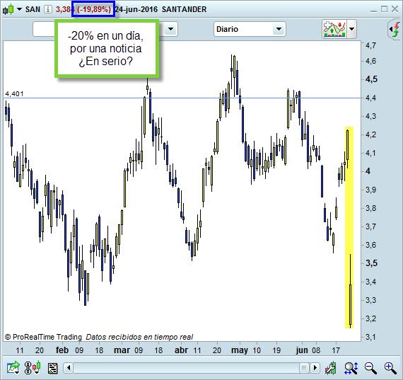 bolsa banco santander trading
