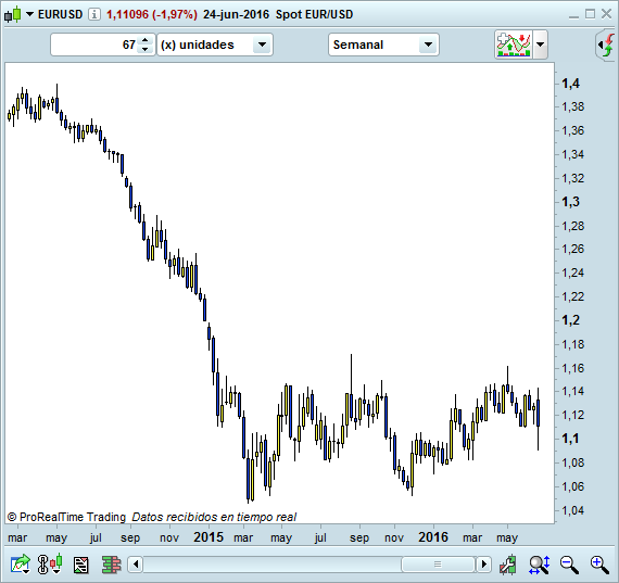euro dolar trading
