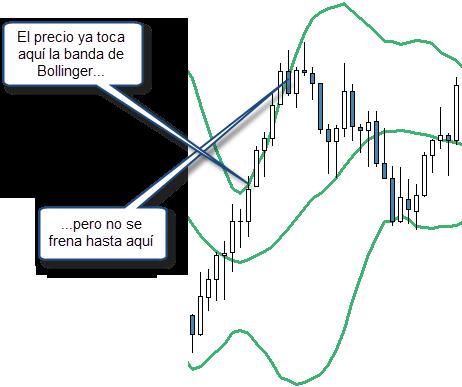 trading con bollinger