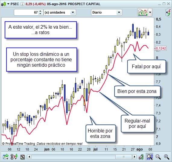 stop loss dinamico de broker no funciona
