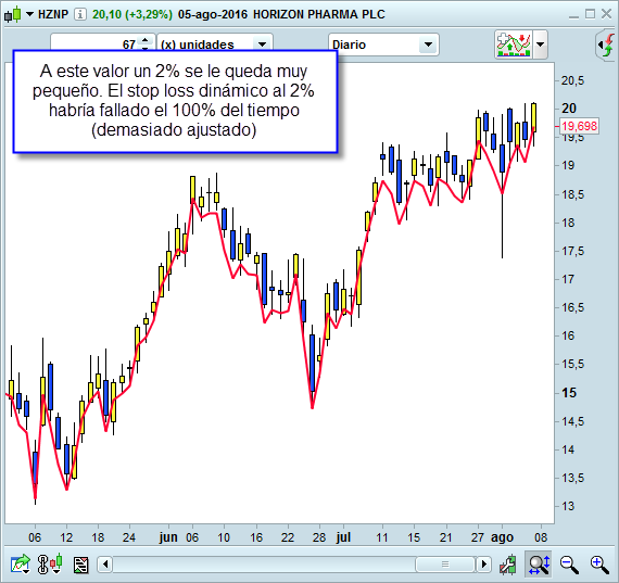 trailing stop loss demasiado ajustado
