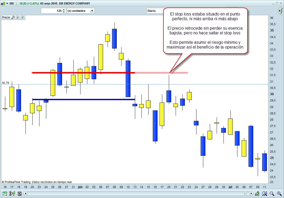 stop loss perfecto en trading