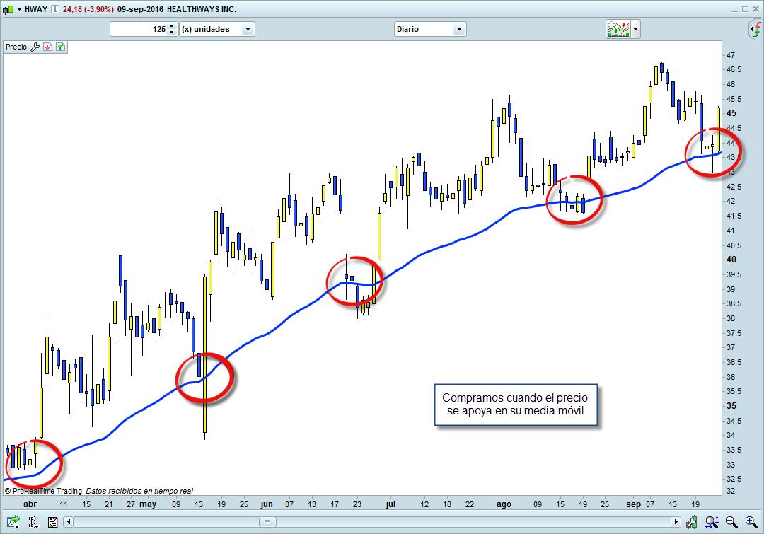 trading media movil comprar acciones en el momento justo