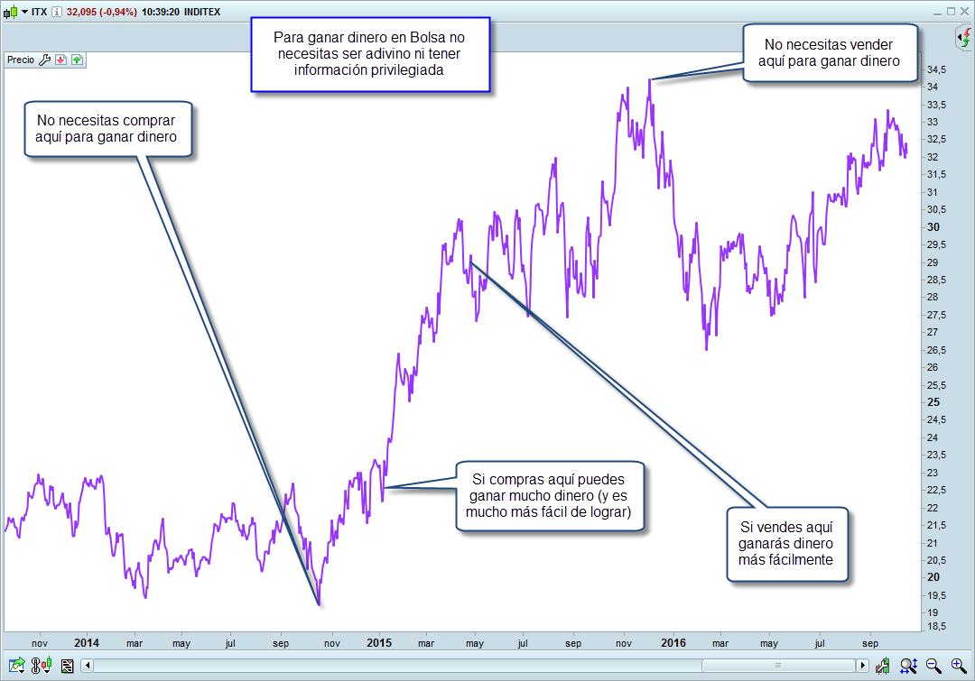 comprar-acciones-rentables