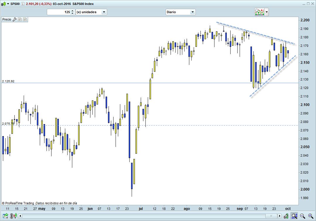 grafico-diario-trading-sp500