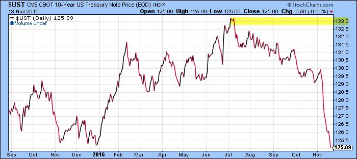 caída del bono