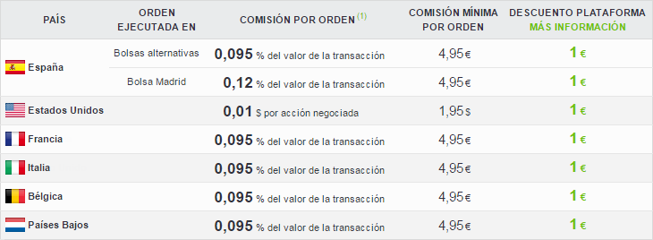 comisiones prorealtime trading