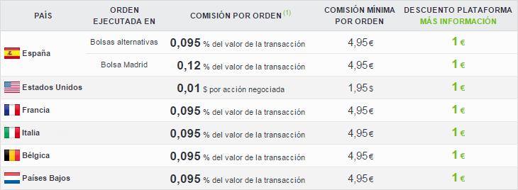 comisiones prorealtime trading