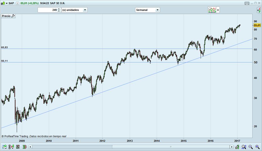 SAP trading