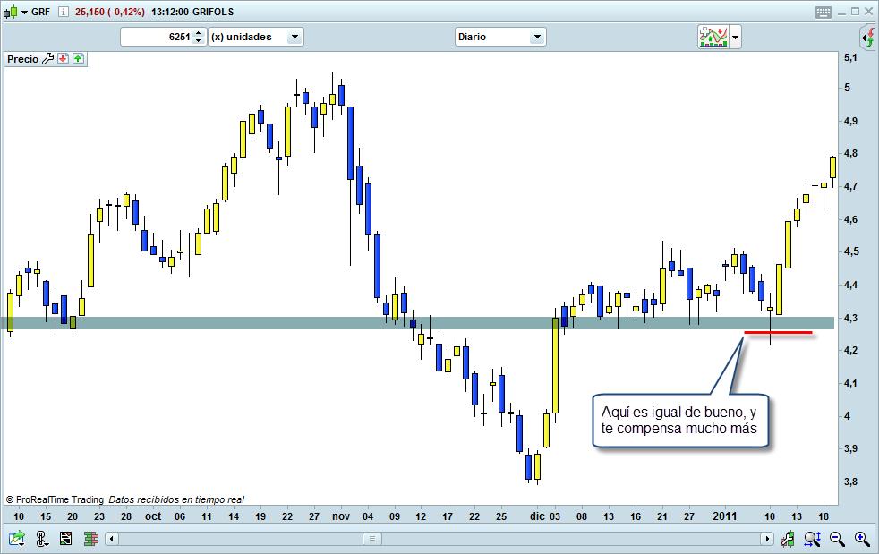 el stop loss en trading