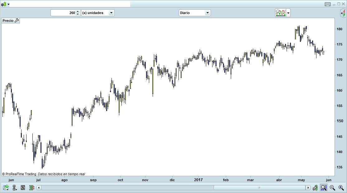 trading de grafico 2