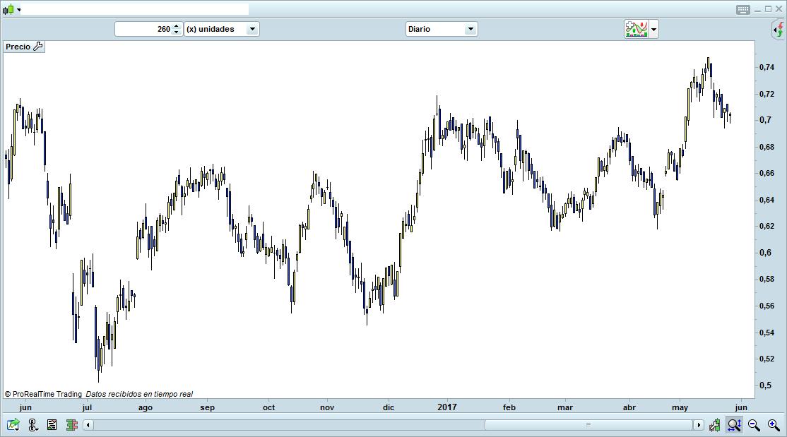 trading de grafico 3