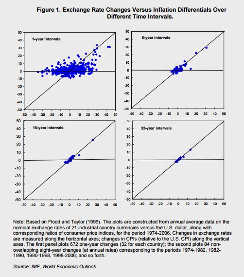 teoría de la paridad del poder adquisitivo